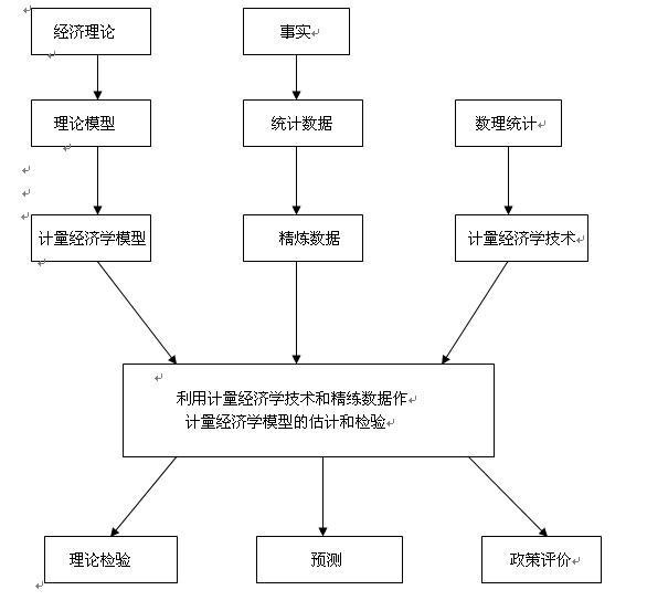 计量经济学方法-图2