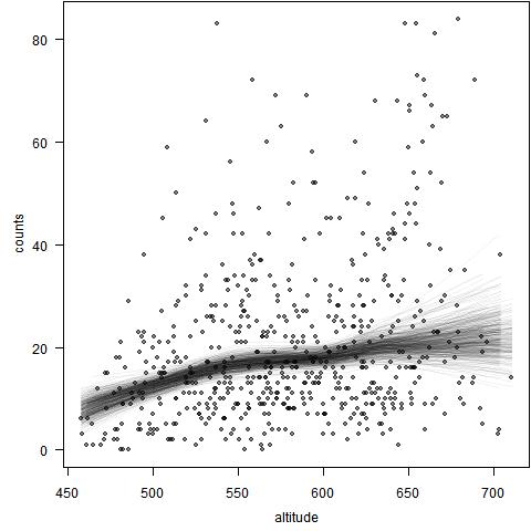 物种数目与海拔高度的关系:Bootstrap结合LOWESS查看
