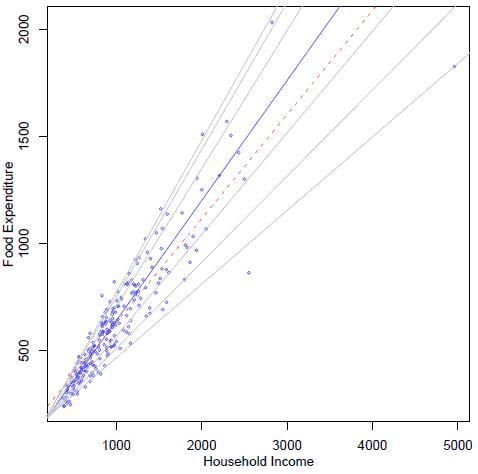 图2 收入与支出的分位回归