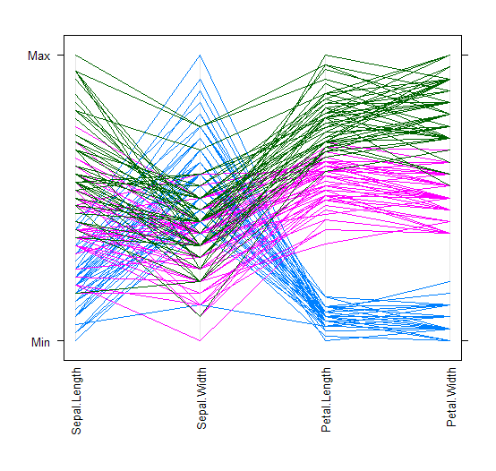 Iris 数据的轮廓图(Parallel Coordinate Plots)