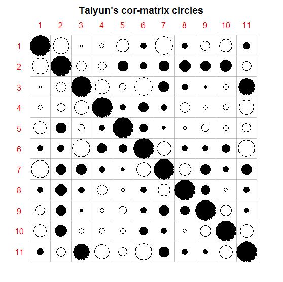 相关阵的圆圈图