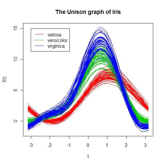 Iris 数据的调和曲线图
