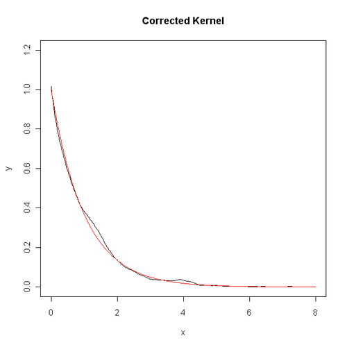 修正核函数(样本量1000)