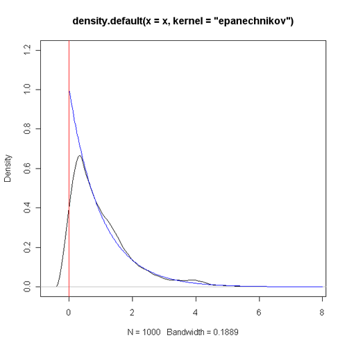 原始核函数(样本量1000)