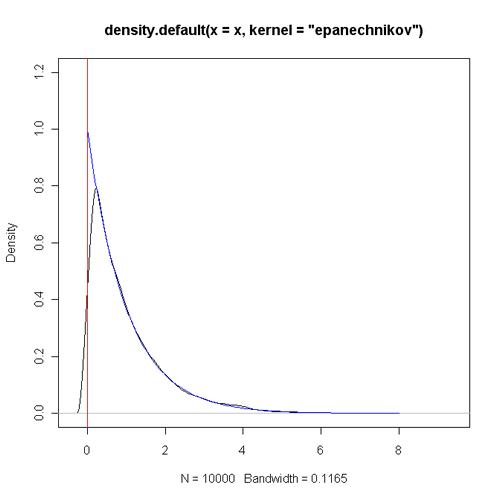 原始核函数(样本量10000)