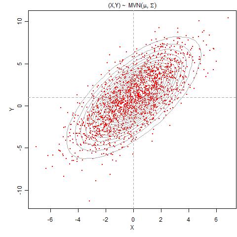 二维正态分布随机数及其等高线图