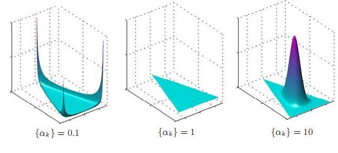 dirichlet-distribution