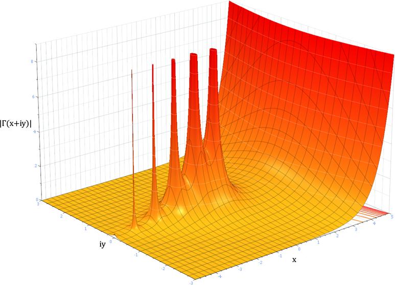gamma函数_lda-math-神奇的gamma函数