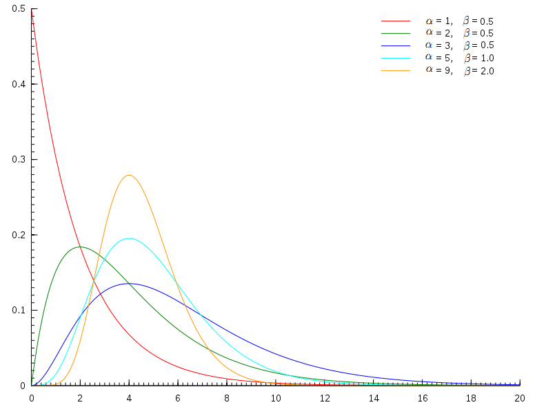 gamma-distribution