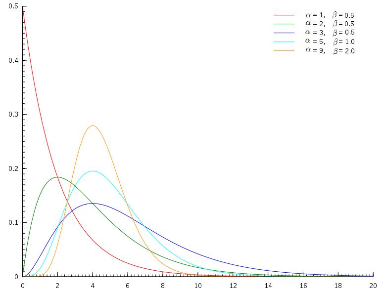gamma-distribution