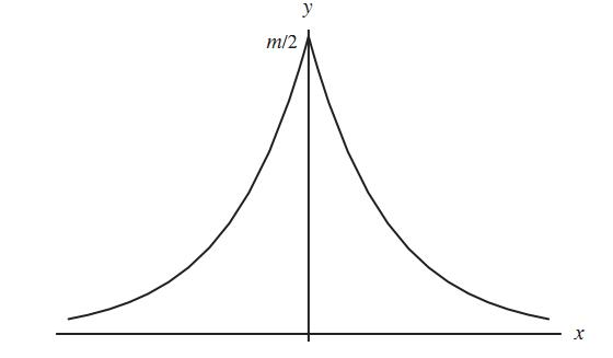 laplace-error-curve