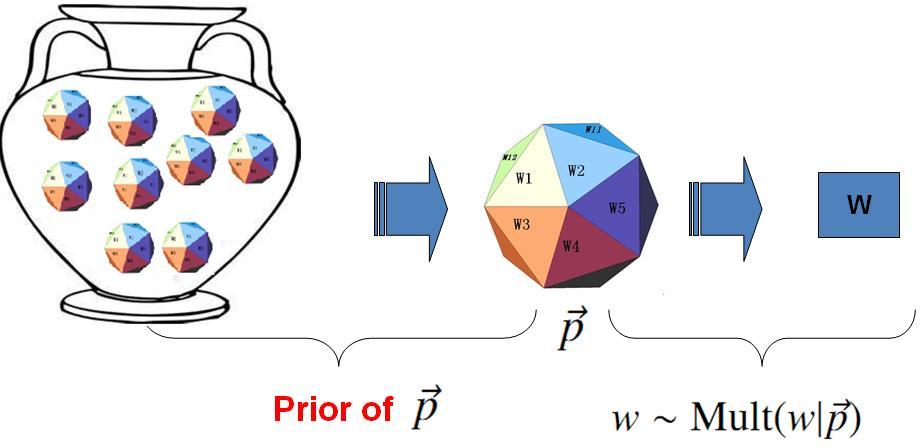 bayesian-unigram-model
