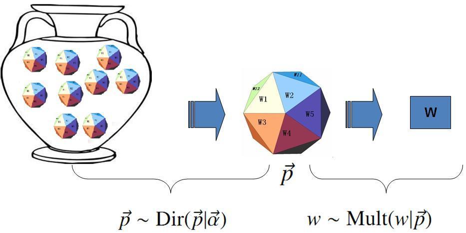 dirichlet-multinomial-unigram