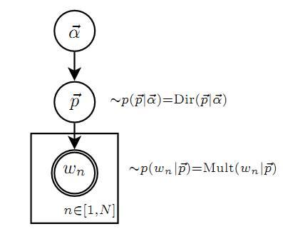 graph-model-unigram