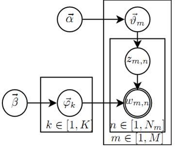 lda-graph-model