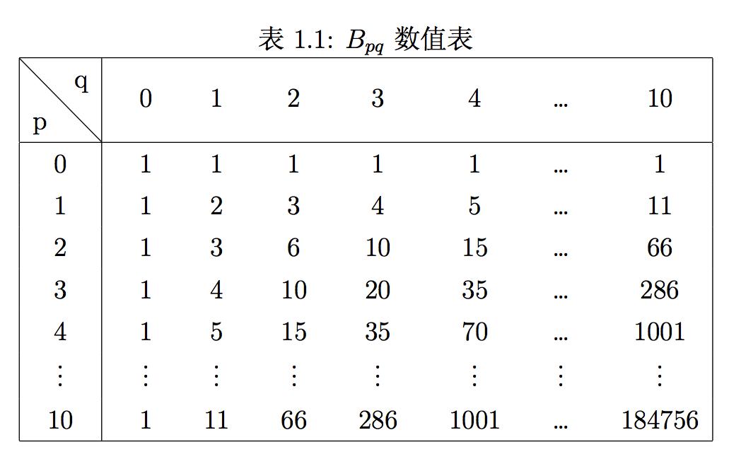 表1.1 Bpq数值表