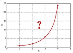 通过`\((n,n!)\)`的曲线