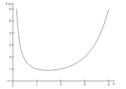 `\(\Gamma(x)\)` 在正半轴的图像