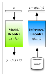 潜因子模型中的近似推理