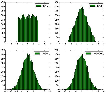 generate-normal-1