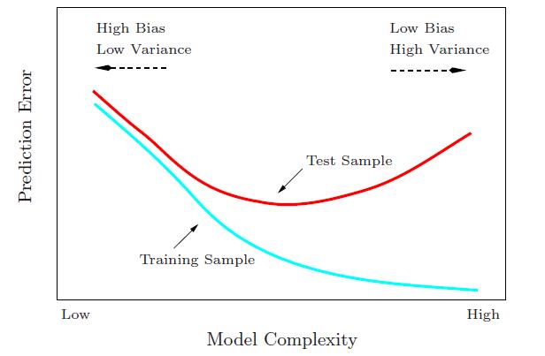 var_bias_sample