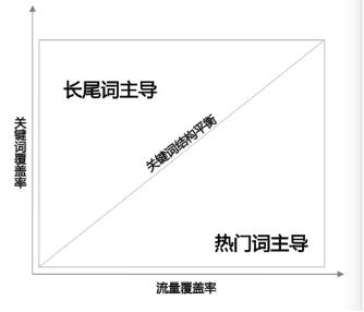 图3策略层面-截面-关键词购买结构-示意图