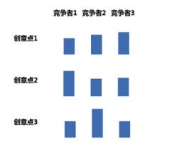图6:策略层面-截面-创意-示意图
