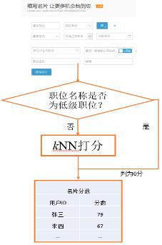 程序框图计算示图