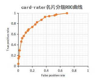 card-rater名片分级ROC曲线