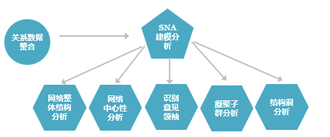 SNA社交网络模型分析流程