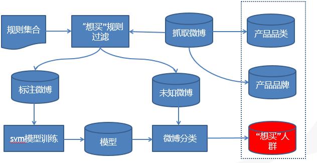 微博文本分析模型分析流程