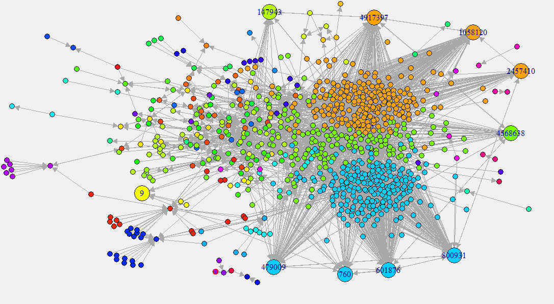 SNA社会网络图