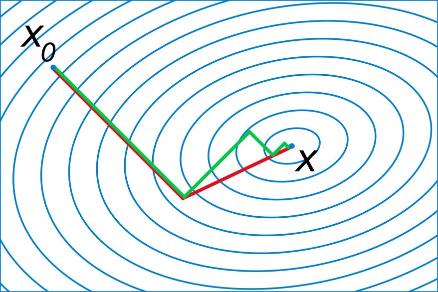 共轭梯度示意图(图片来源:维基百科)